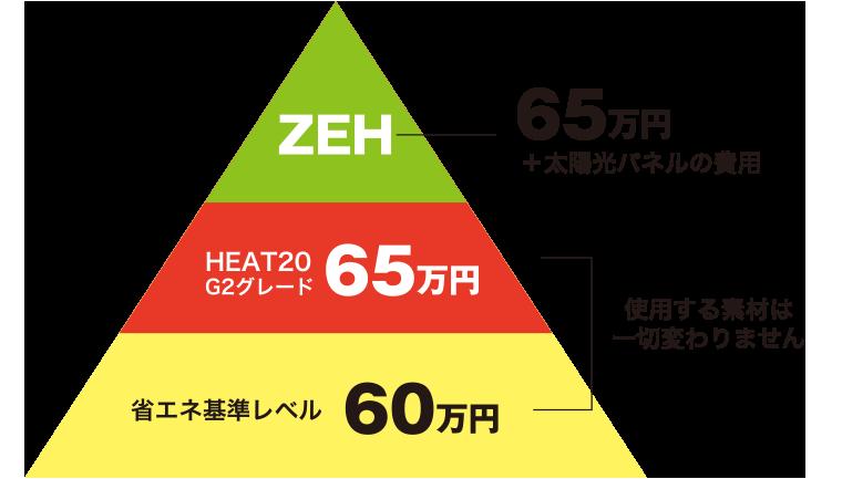 ZEH–65万円+太陽光パネルの費用 HEAT2 G2グレード65万円 省エネ基準レベル60万円 使用する素材は一切変わりません