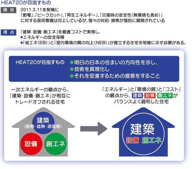 HEAT20についての詳しい情報は http://www.heat20.jp/index.html